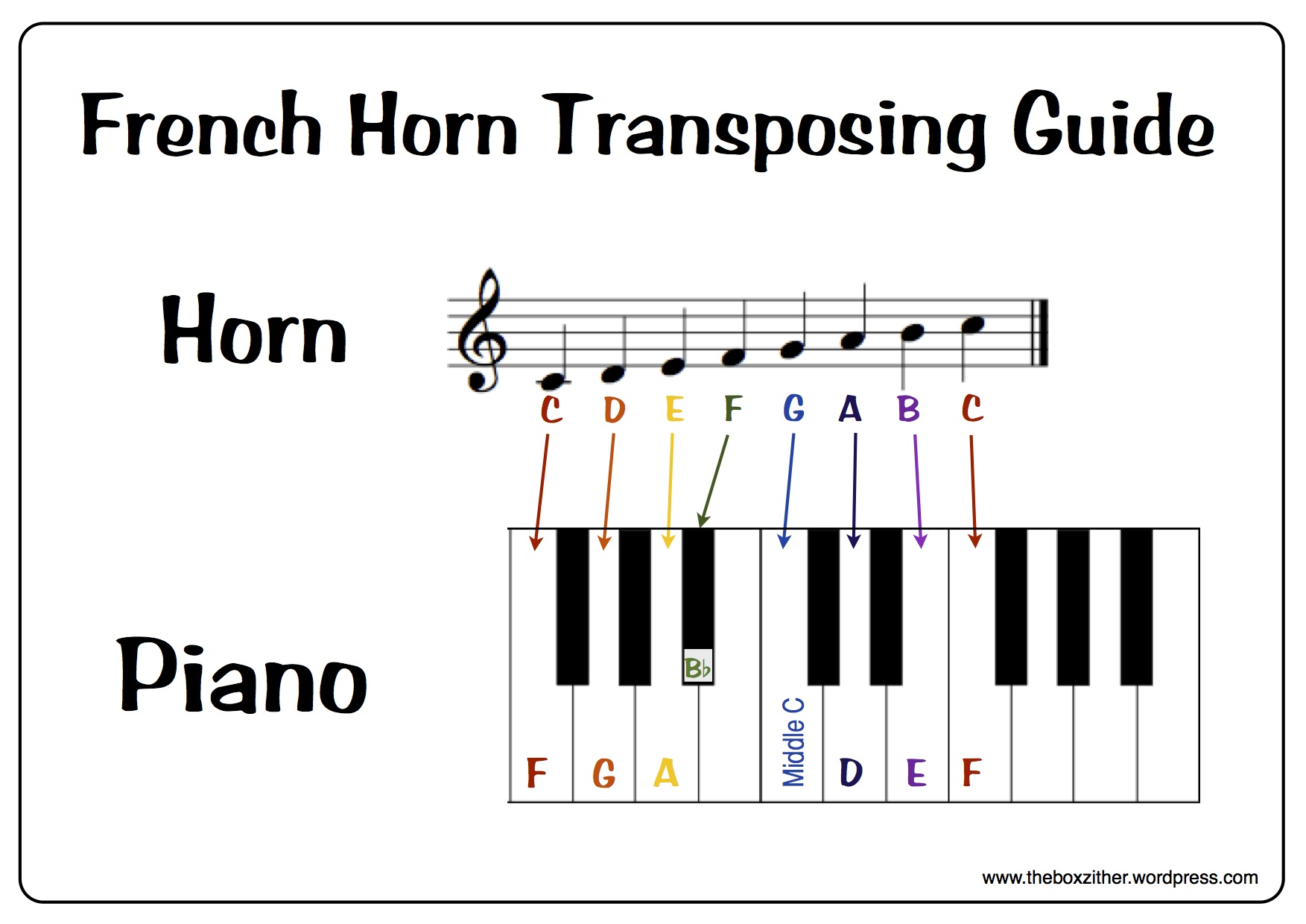 Free download french horn transposing guide the box zither free download french horn transposing guide nvjuhfo Images